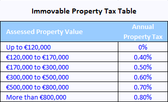 Immovable Property Tax Table