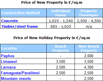 Chart: Cyprus Property Price Guide